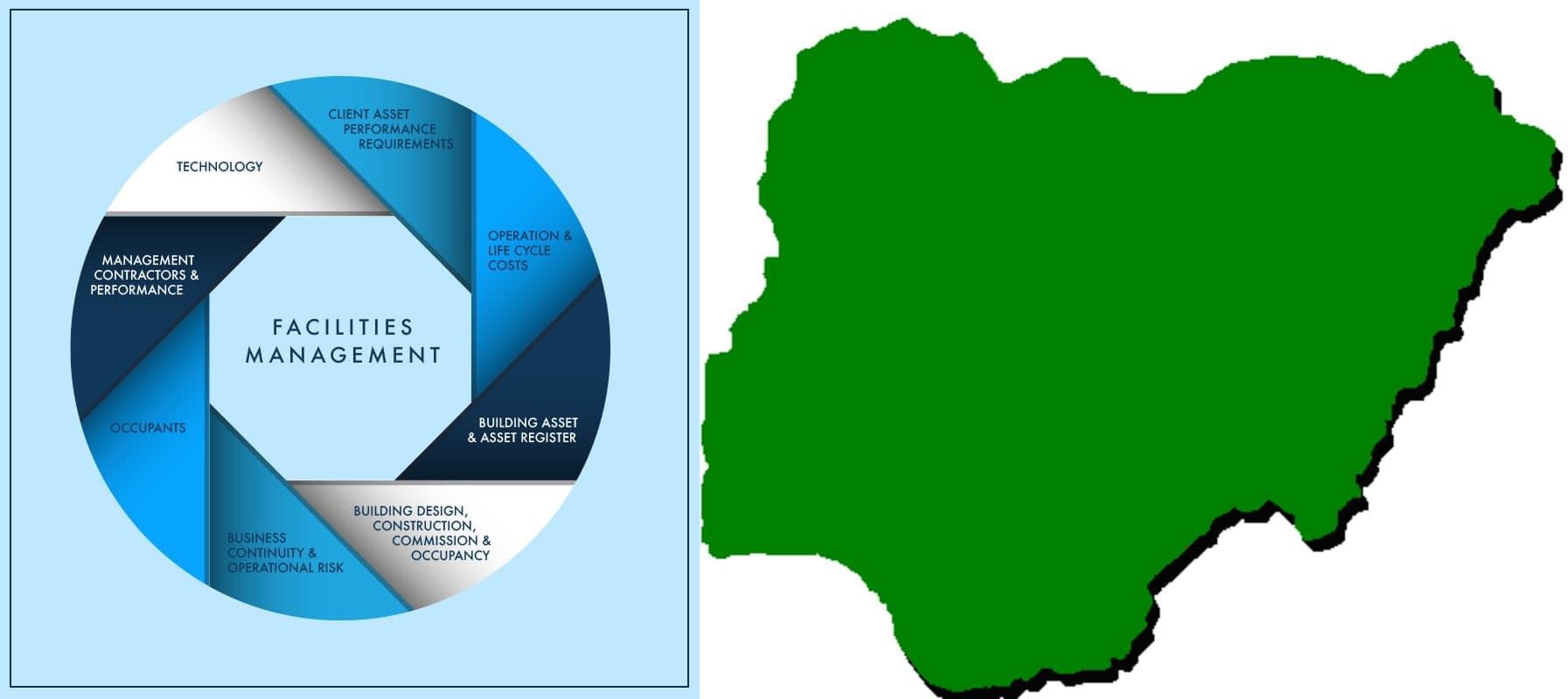 The Effect of Facilities Management on the Nigerian Economy